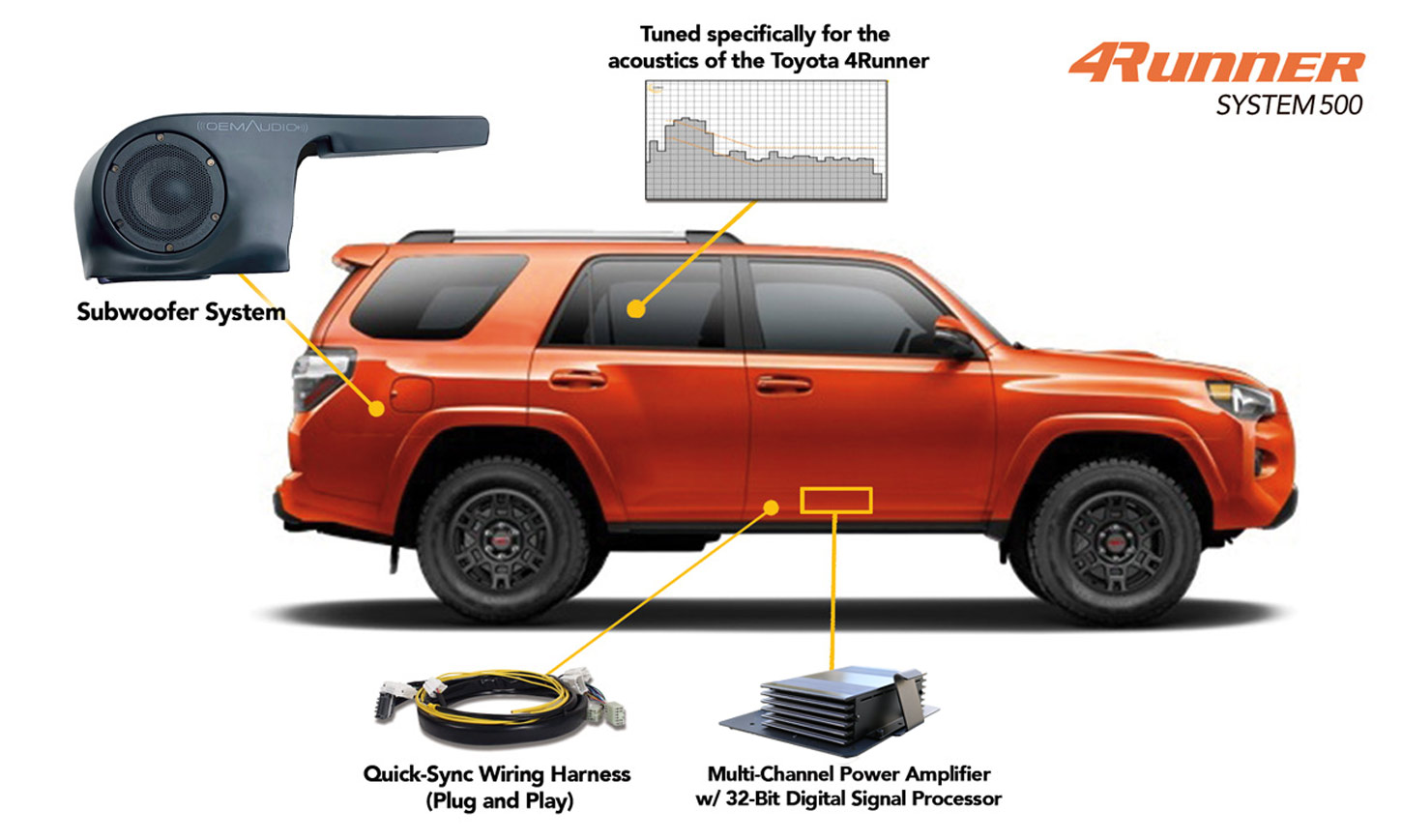 OEM Audio Plus 4Runner System 500